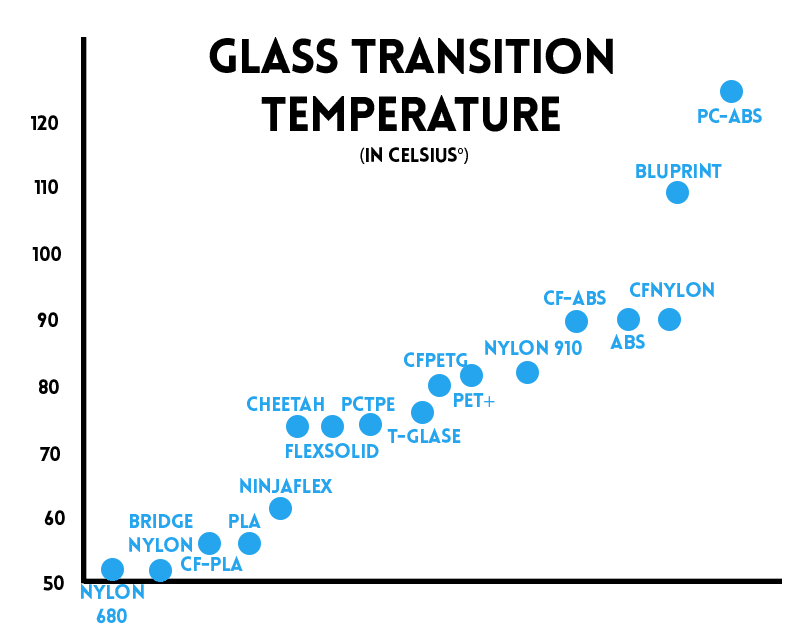 Glass transition temperature 3d printing