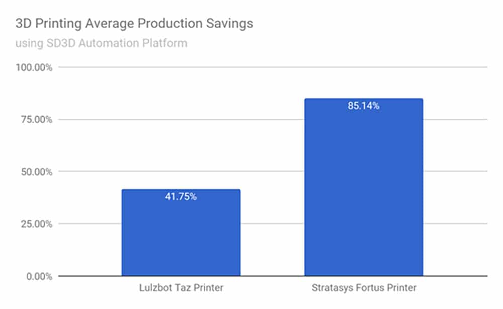 Production Savings